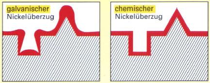 Chemisches vernickeln